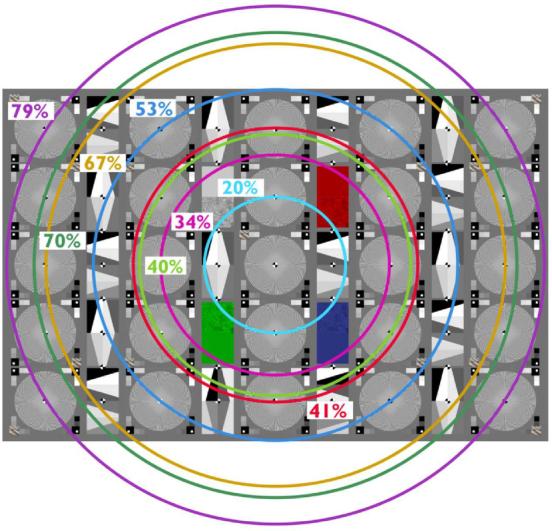 鏡頭分辨率測試卡直径分布图